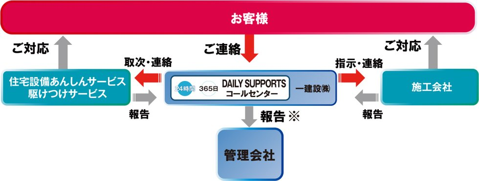 DAILY SUPPORTS コールセンター
