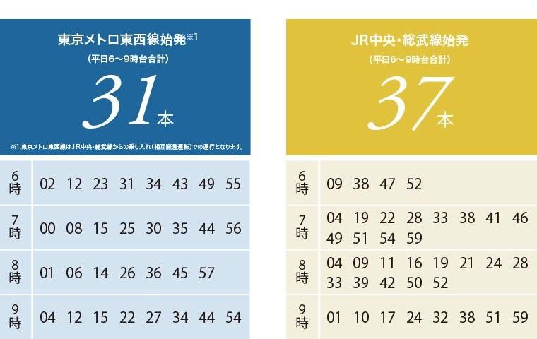 徒歩3分の始発利用駅、三鷹。  JR中央・総武線、東京メトロ東西線※1  平日通勤時の始発ダイヤでラクラク座って通勤。  三鷹駅は平日通勤時・始発ダイヤが充実。  東京メトロ東西線へ乗り入れの始発ダイヤ利用で大手町駅方面へも快適に通勤可能です。  ※1.東京メトロ東西線は、JR中央・総武線からの乗り入れ(相互直通運転)での運航となります。