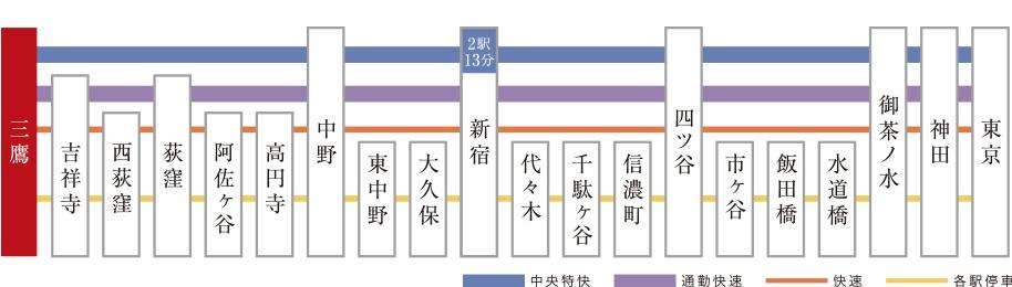 JR中央線・中央特快利用で「新宿」駅へ最短2駅13分の近さ。  三鷹駅はJR中央線・中央特快の停車駅。  新宿まではダイレクトで最短で2駅・13分と軽快にアクセスできます。  ※中央線交通図  ※中央特快は平日朝・夜間にて運行していない時間帯があります。