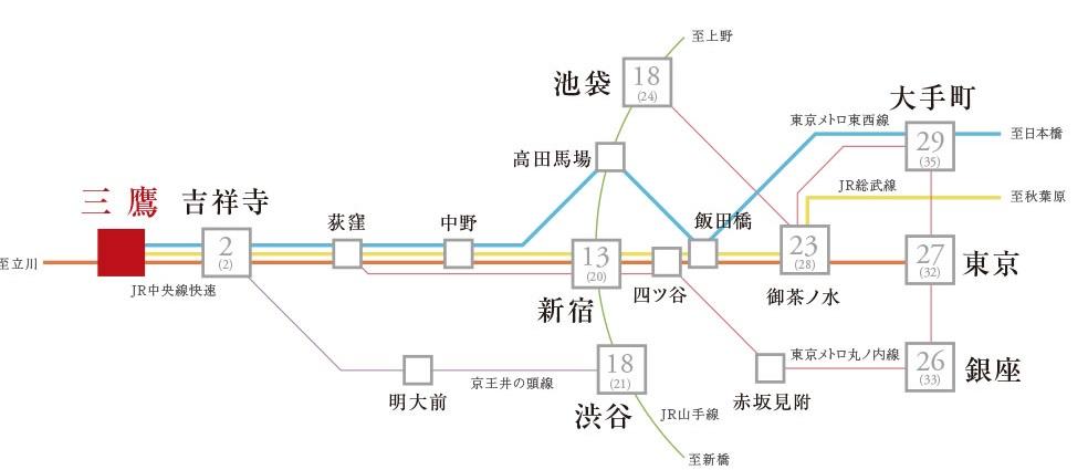 JR中央線利用で都心主要駅へも軽快に。  ※交通図  ※掲載の情報は2019年4月現在のものです。 (東京時刻表2019年4月号より)  ※【掲載各駅へのアクセスについて】「吉祥寺」駅:JR中央線快速利用・直通〔通勤時:2分〕、「新宿」駅:JR中央線中央特快(通勤時は快速)利用・直通〔通勤時:20分〕、「池袋」駅:JR中央線中央特快(通勤時は快速)利用・「中野」駅で東京メトロ東西線、「高田馬場」駅でJR山手線に乗り換え〔通勤時:24分〕、「渋谷」駅:JR中央線快速利用・「吉祥寺」駅で京王電鉄井の頭線急行に乗り換え〔通勤時:21分〕、「御茶ノ水」駅:JR中央線中央特快(通勤時は快速)利用・直通〔通勤時:28分〕、「銀座」駅:JR中央線中央特快(通勤時は快速)利用・「四ツ谷」駅で東京メトロ丸ノ内線に乗り換え〔通勤時:33分〕、「東京」駅:JR中央線中央特快(通勤時は快速)利用・直通〔通勤時:32分〕、「大手町」駅:JR中央線中央特快(通勤時は快速)利用、「中野」駅で東京メトロ東西線に乗り換え〔通勤時:35分〕